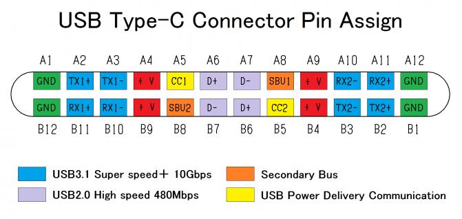 Контакты разъема USB Type-C