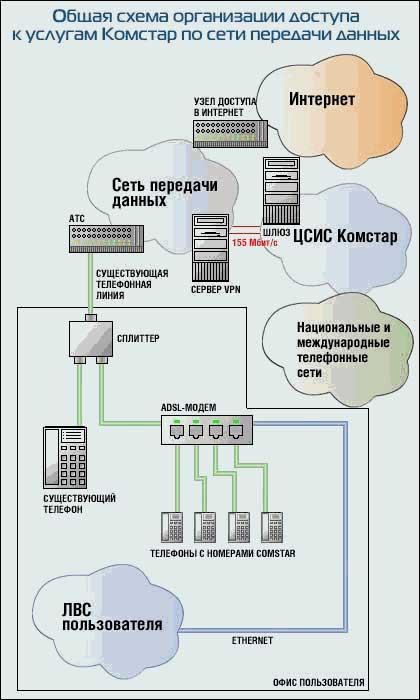 ADSL от Комстар